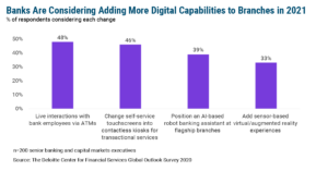 Branches Could Get More Digital in 2021 — But Should They?