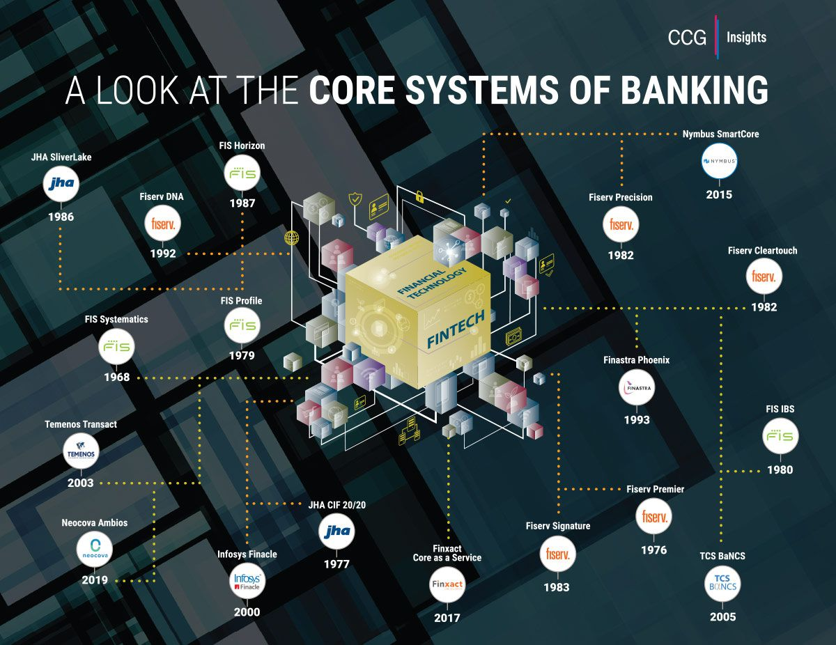 A Look at the Core Systems of Banking from CCG Insights