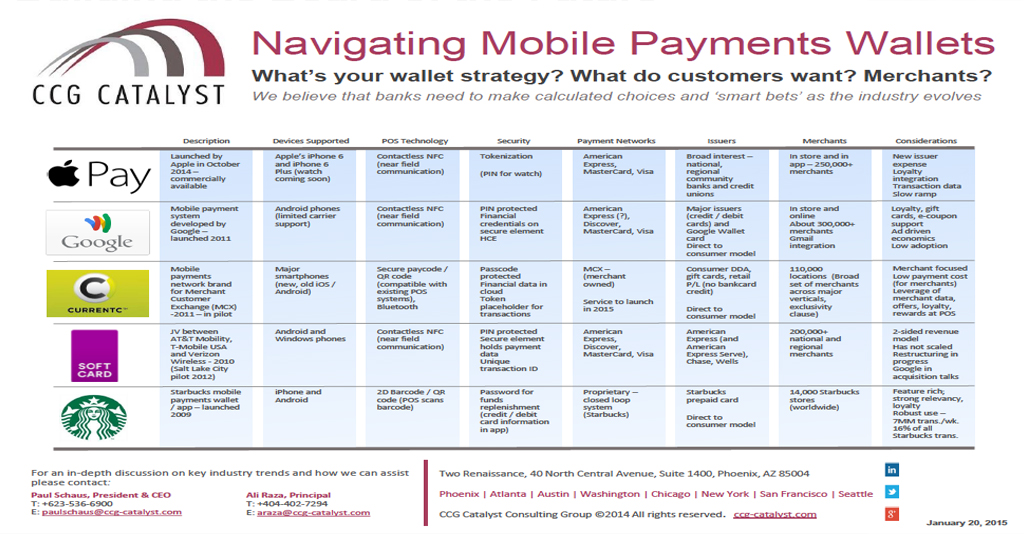 Navigating Mobile Payments Wallets