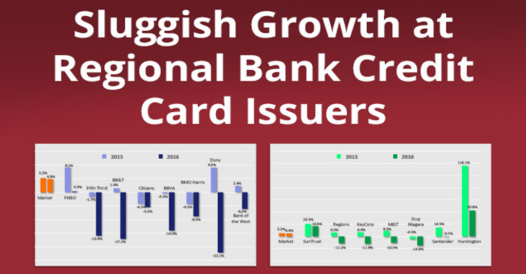 Sluggish Growth at Regional Bank Credit Card Issuers