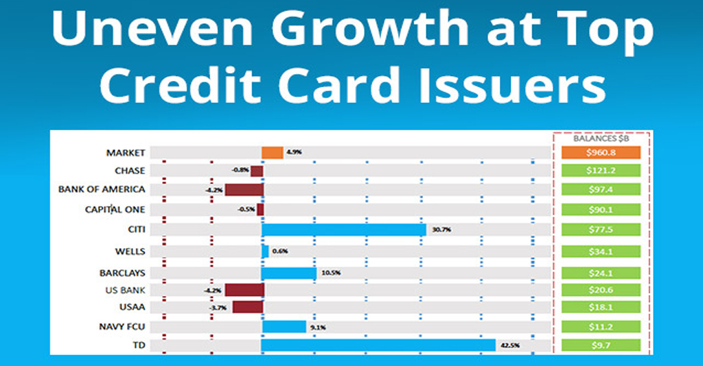 Uneven Growth At Top Credit Card Issuers