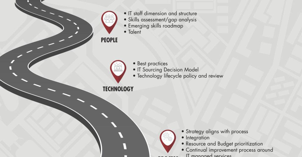 Time to Create a Strategic IT Roadmap