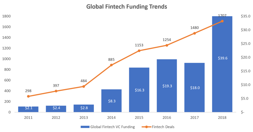 As the Summer Heats Up, So Does Fintech Funding