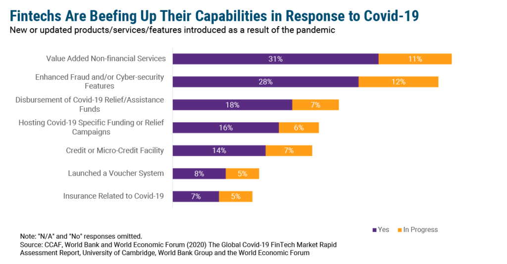 Fintechs Combat Covid-19 Effects With New Services