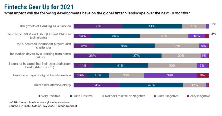 2021 Fintech Preview