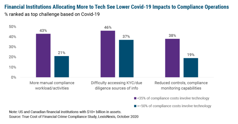 Technology Spend Mitigates Covid-Related Compliance Issues