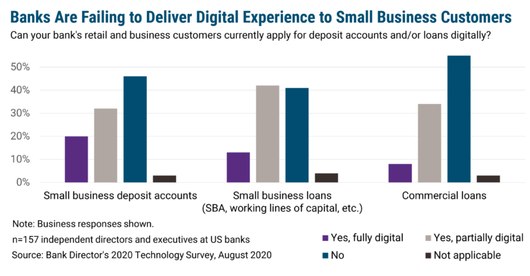 Banks Are Failing to Deliver Fully Digital Experiences to Business Customers