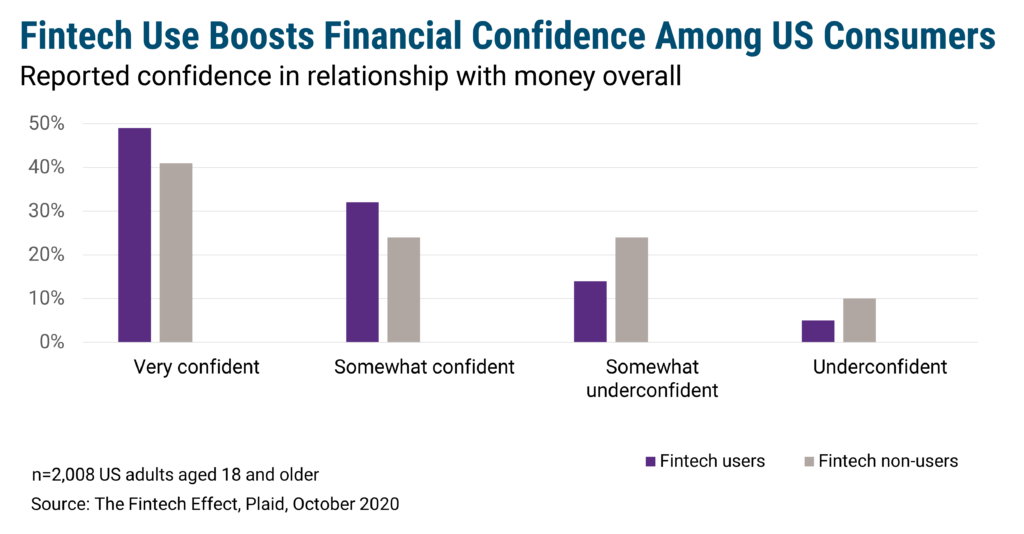 Fintech Use Boosts Financial Confidence Among US Consumers