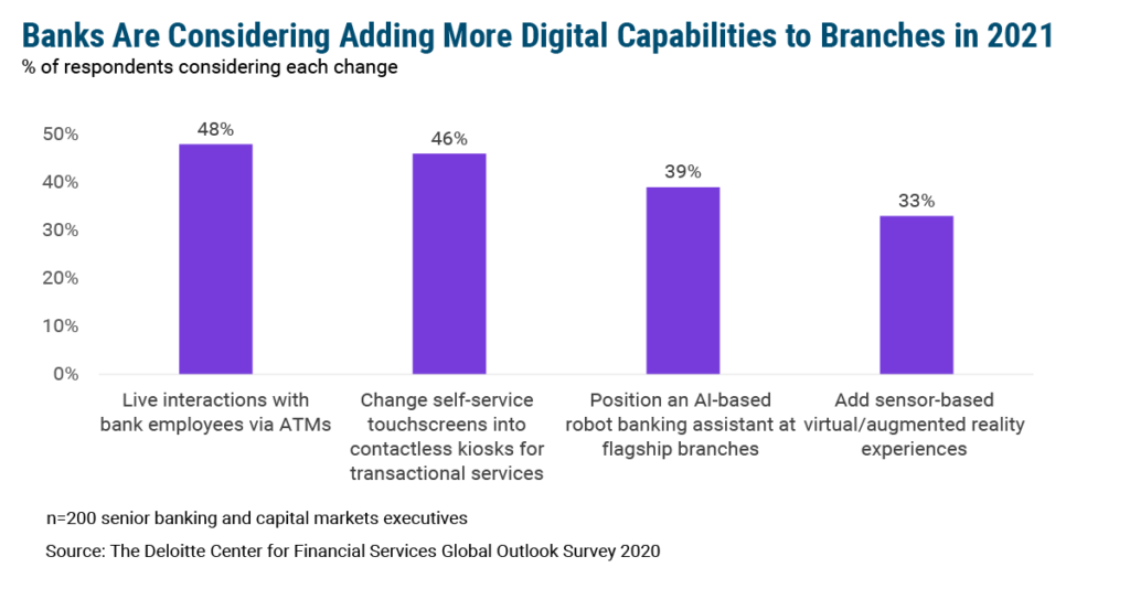 Branches could get more digital in 2021 – but should they?
