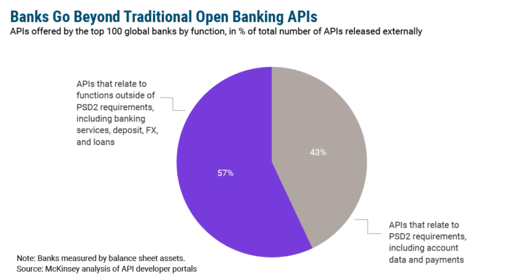 Banks Go Beyond Traditional Open Banking APIs
