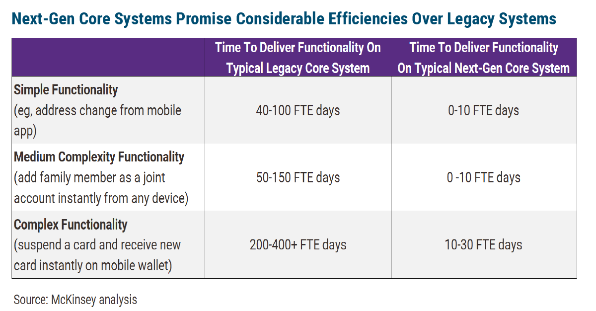 Next-Gen Core Systems Could Increase Speed to Market