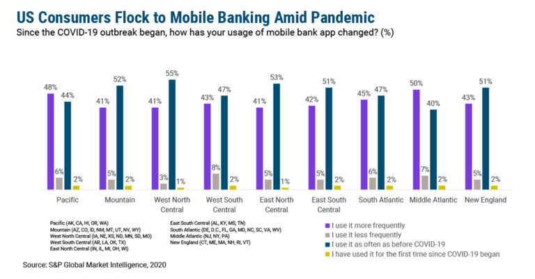 Mobile Banking Surge is Here to Stay
