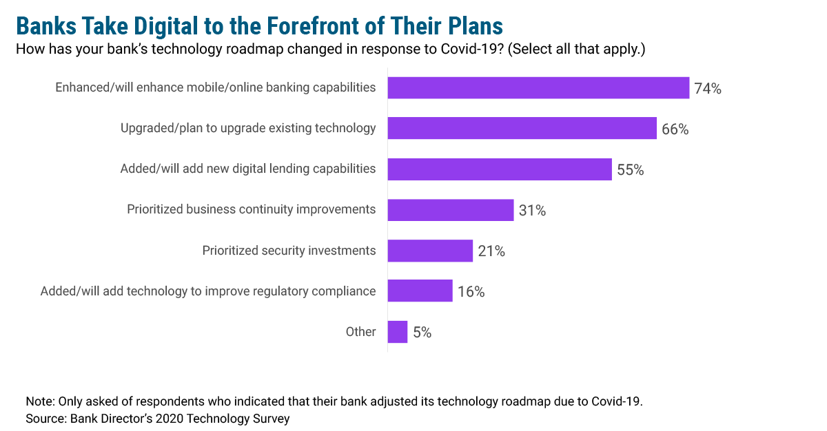 Banking on Digital in a New Normal