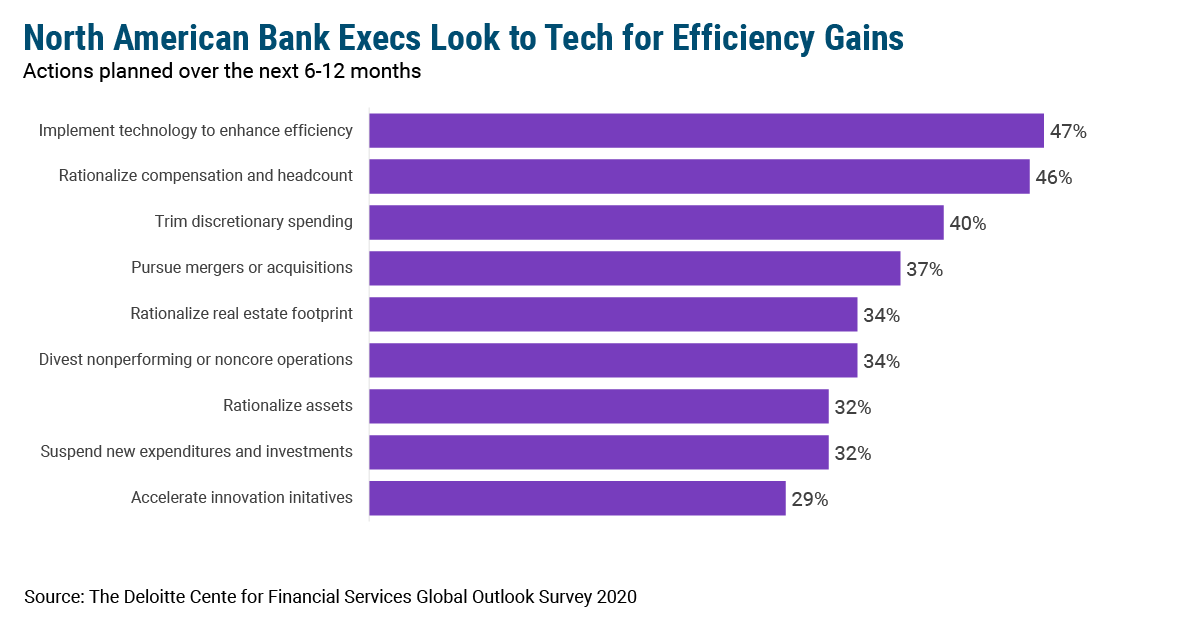Banks Turn to Tech for Efficiencies.