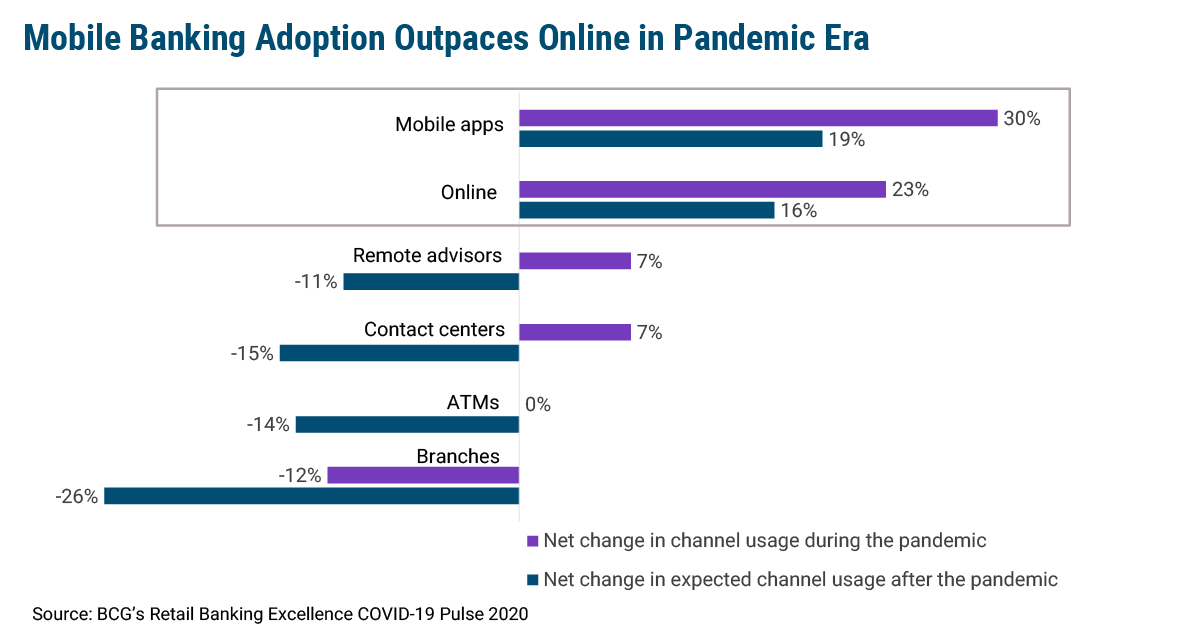 Bank Customers Favor Mobile Over Online