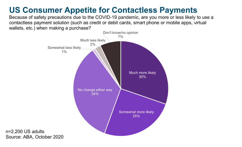 US Consumer Appetite for Contactless Payments