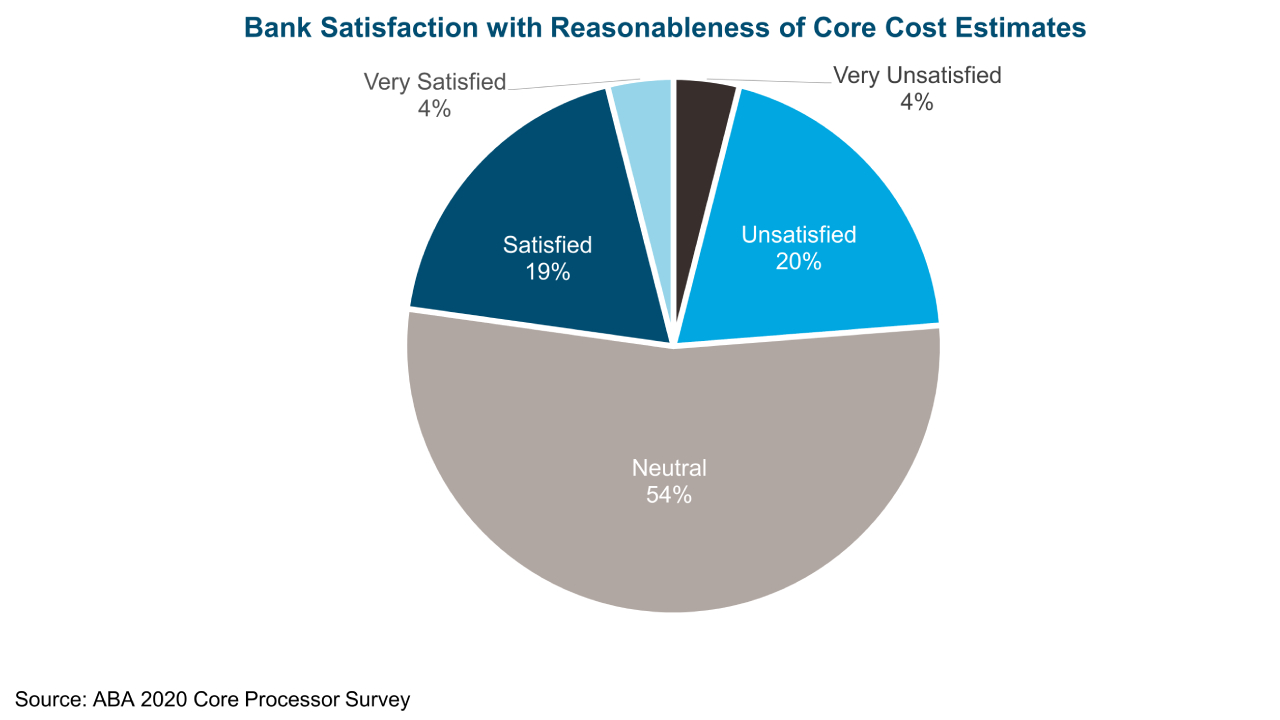 Few Banks Satisfied with Core Costs
