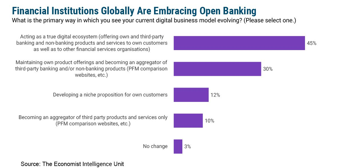 Open Banking Goes Mainstream