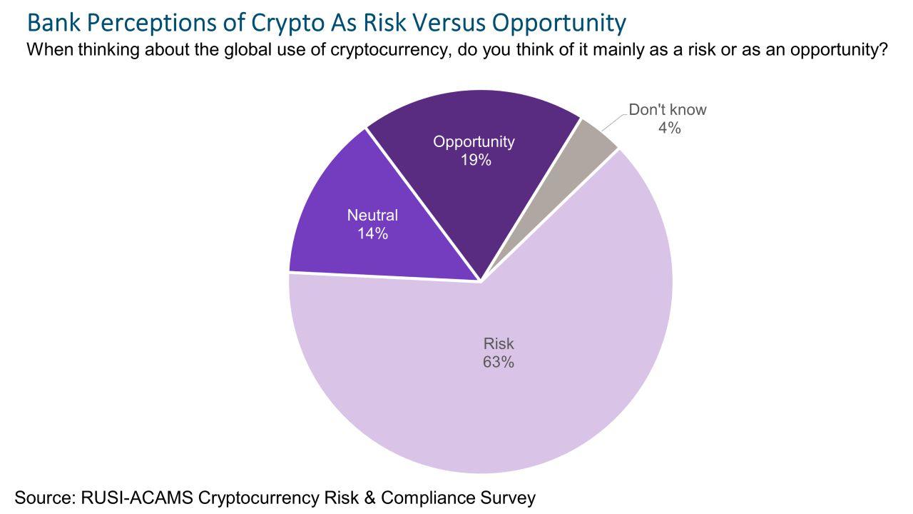 Bank Execs Just Don't Get Crypto