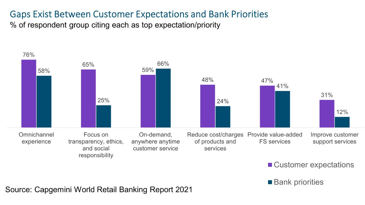 Banks Miss the Mark on Customer Expectations