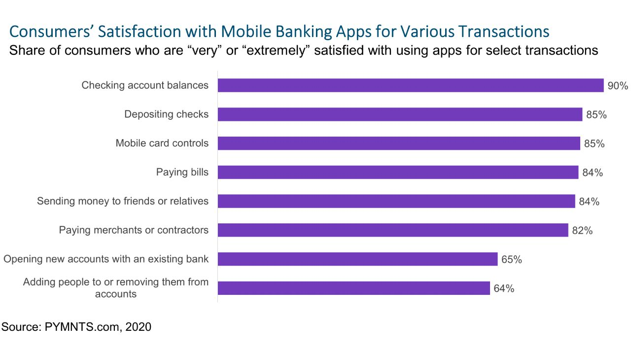 Mobile App Differentiation Hinges on Advanced Features