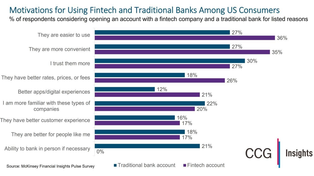 Fintechs Win on Experience, Banks on Trust