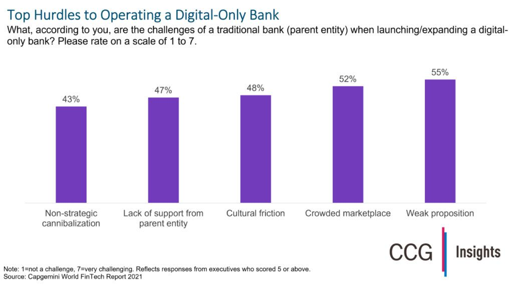 Launching a Digital-Only Bank Isn't Easy