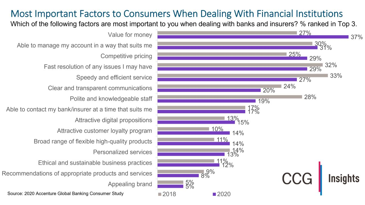 Consumers Want Value for Money