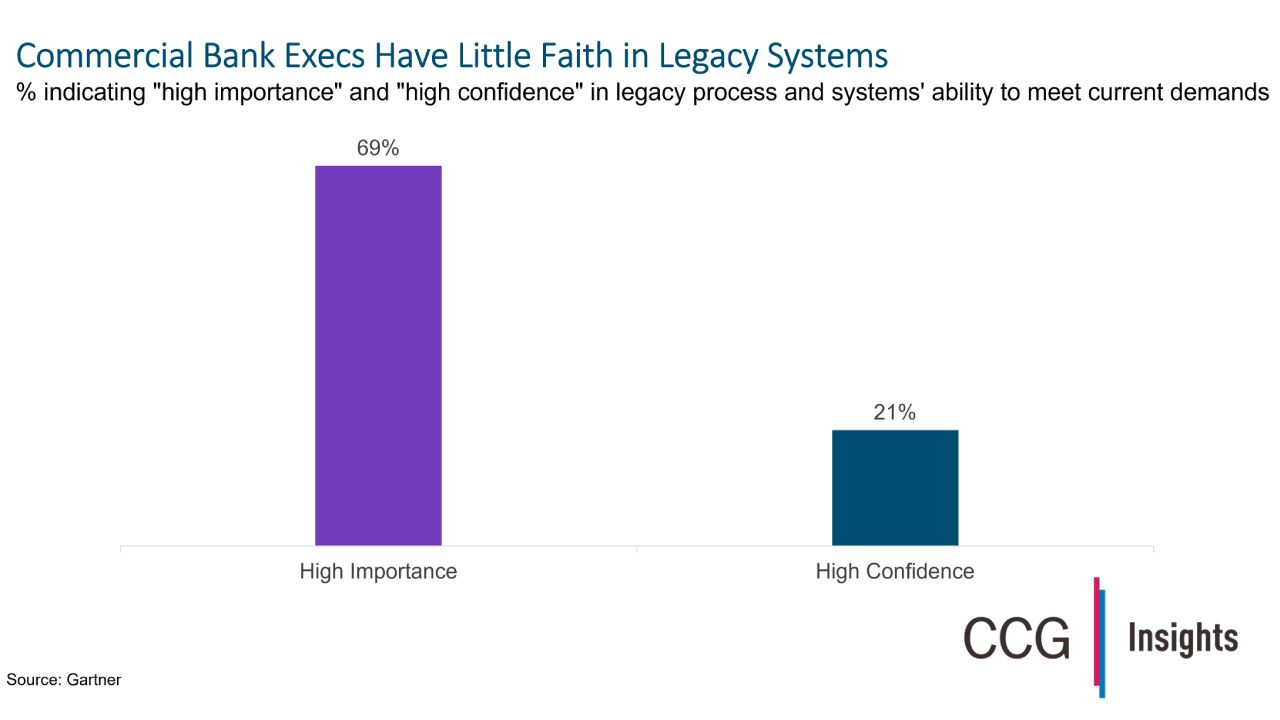Legacy Systems Are Failing Commercial Bankers