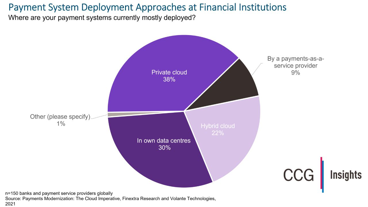 Payments Head to the Cloud