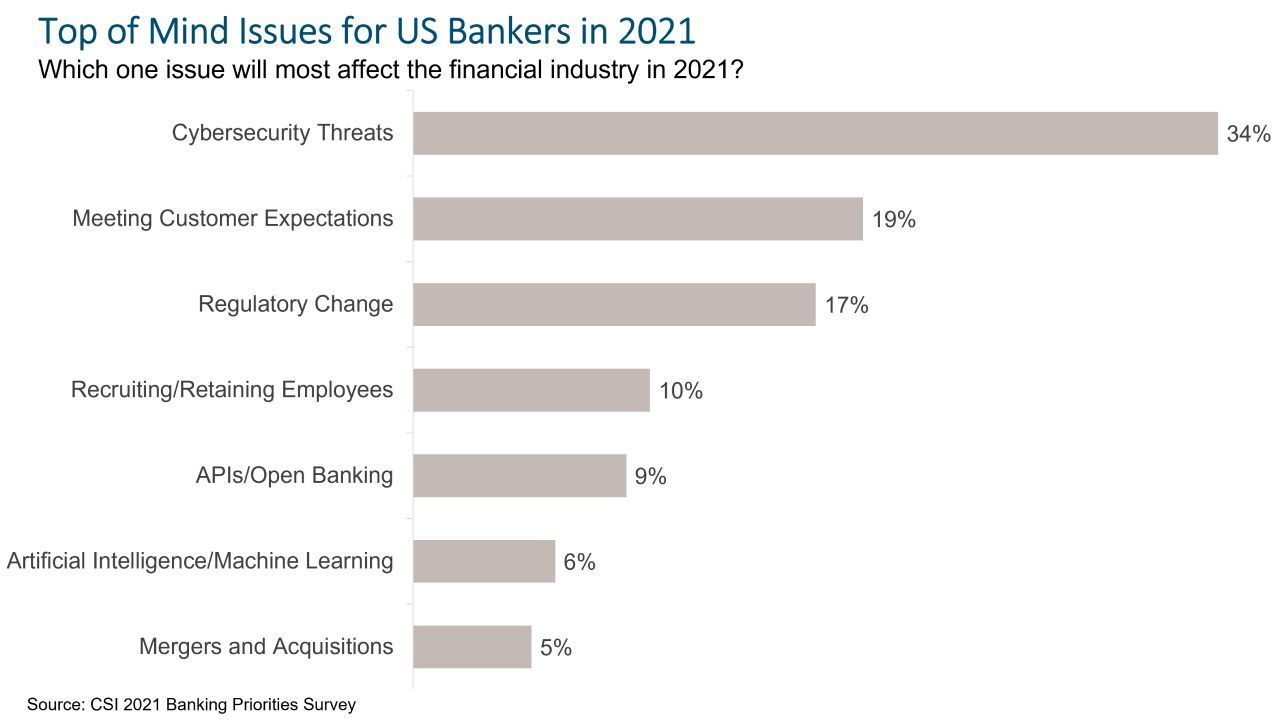 Cybersecurity Threats Loom Large for Banks
