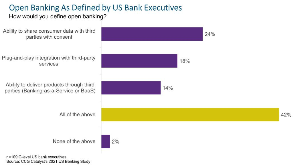 Defining Open Banking in the US