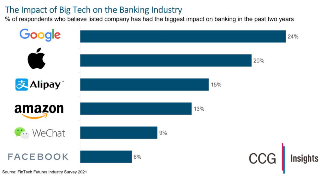 Is Google Biggest Tech Threat to Banks?