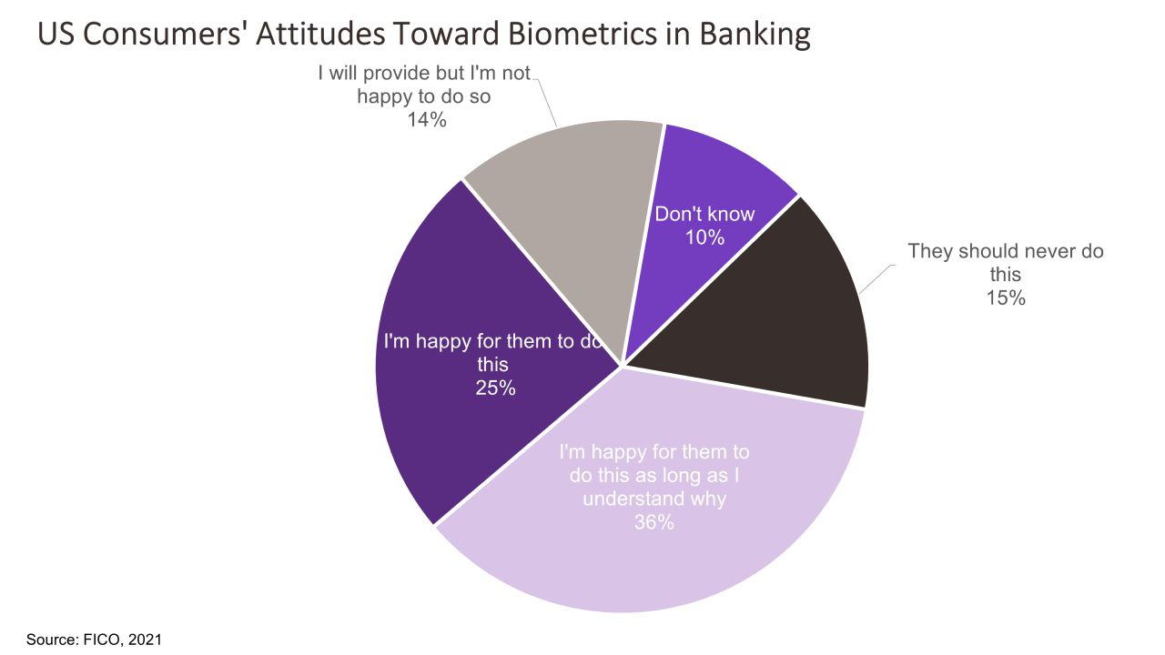 Consumers Are Ready for Biometrics