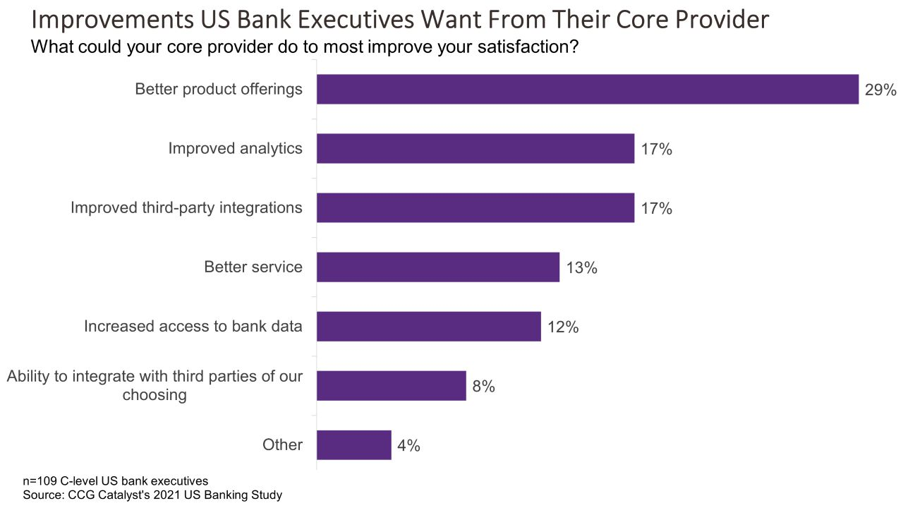 What Bank Execs Want From Their Core
