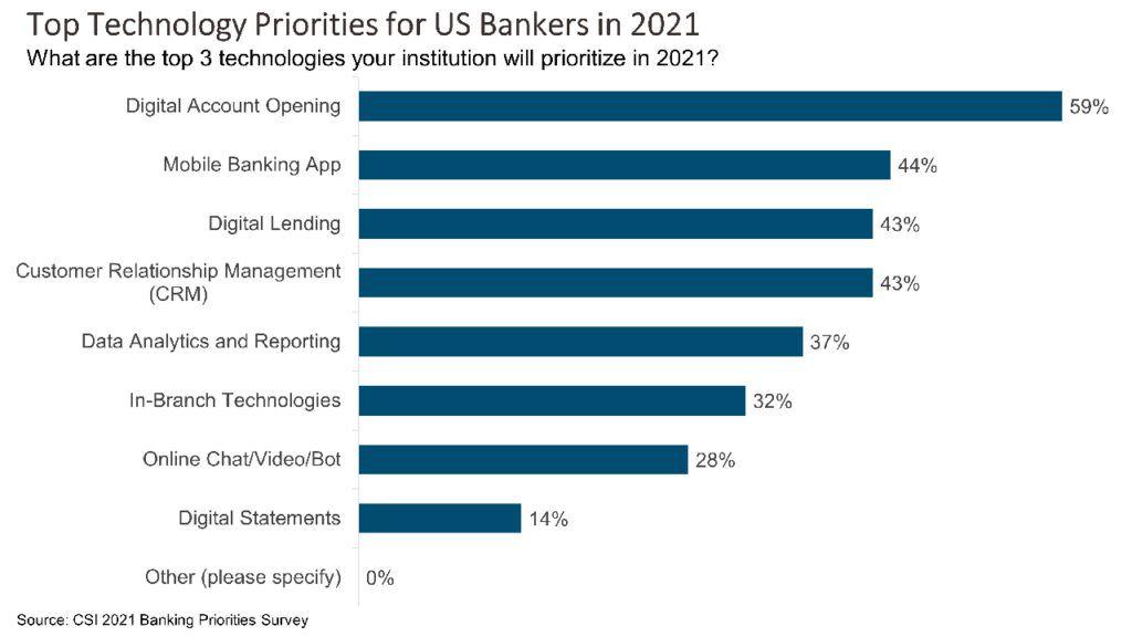 Bankers Prioritize Digital Account Opening in 2021