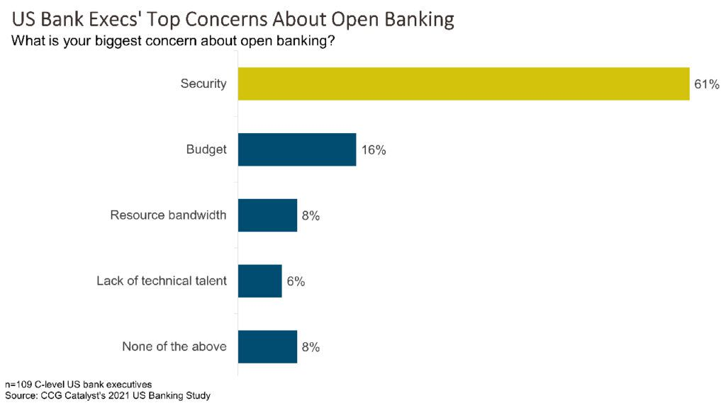 Security Is Biggest Open Banking Concern in US