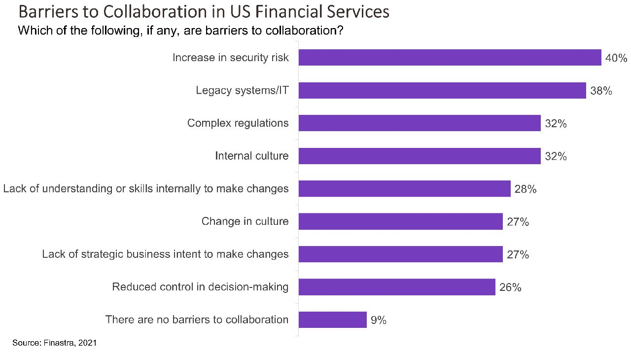 Security, Legacy Systems Hinder Collaboration