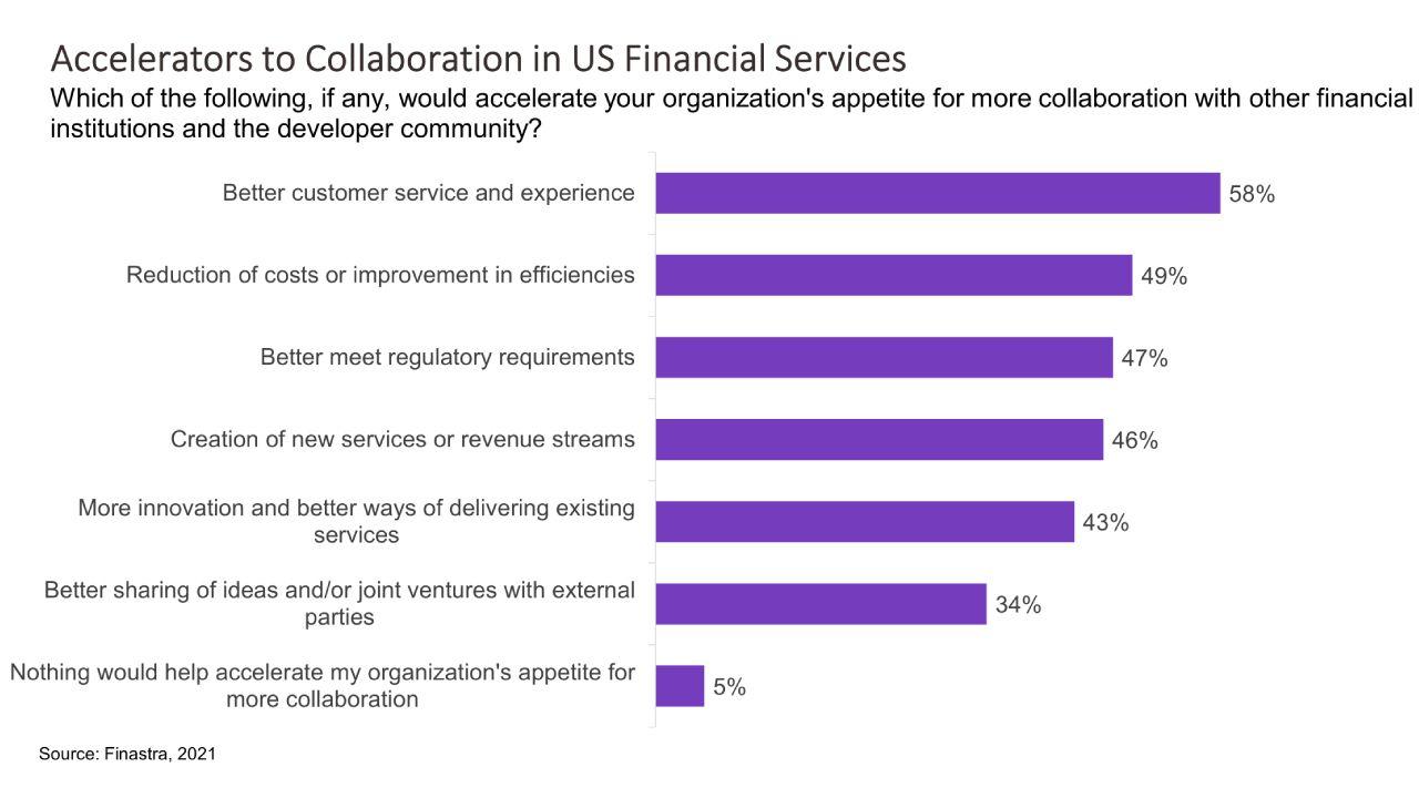 Collaboration Accelerators