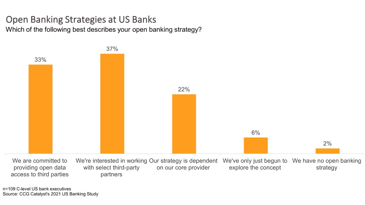 Is the US Ready for Open Banking?