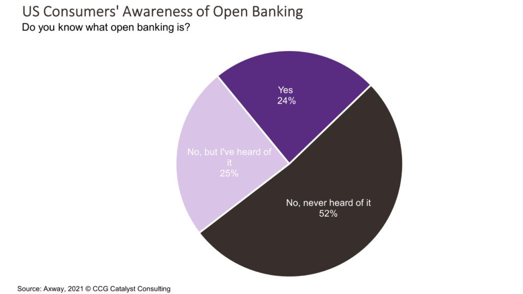 Half of US Consumers Have Heard of Open Banking