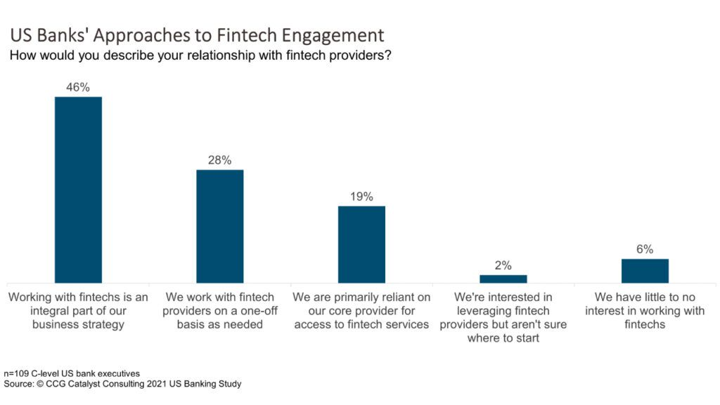 US Banks' Approaches to Fintech Engagement